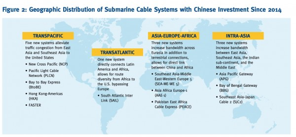 Geographic Distribution of Submarine Cables with Chinese Investments since 2014